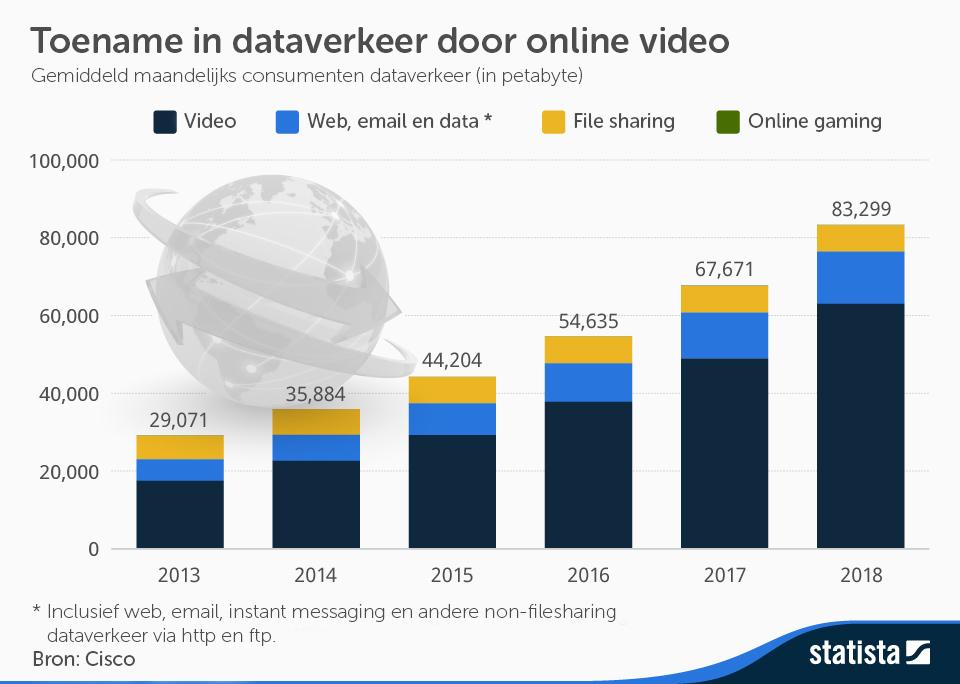 toename dataverkeer video